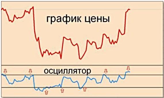 Осцилляторы для бинарных опционов