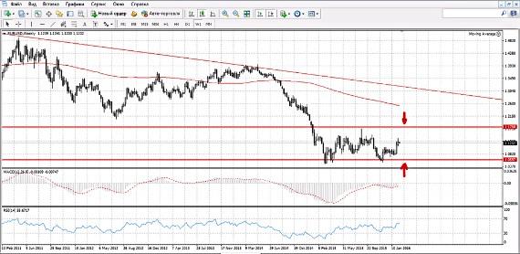 evro-dollar-nedelja