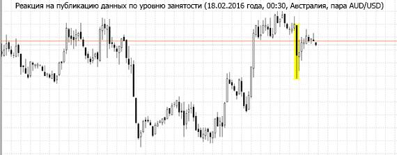 График валютной пары