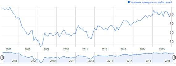 Потребительский индекс