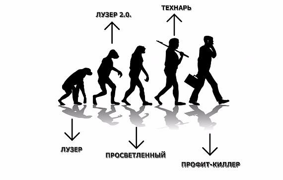 Эволюция в трейдинге