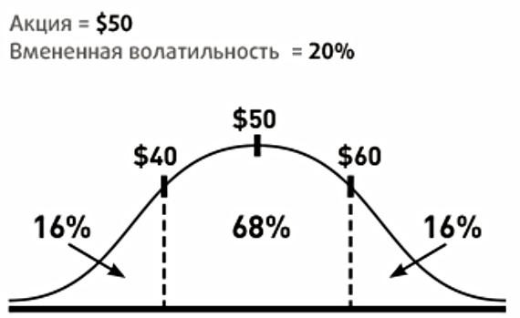 Расчет цены актива