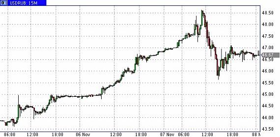 Стоимость биткоина в 2013-10