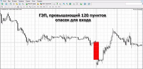 Гэп на финансовых рынках
