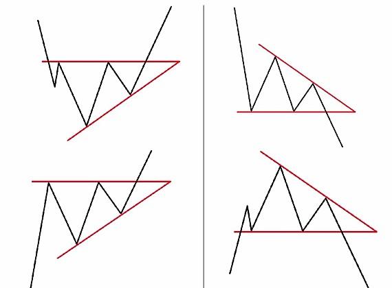 Треугольники для торговли