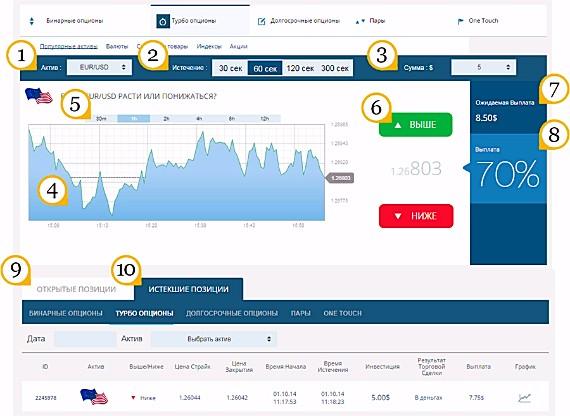 Лучшие бинарные опционы онлайн от Дмитрия