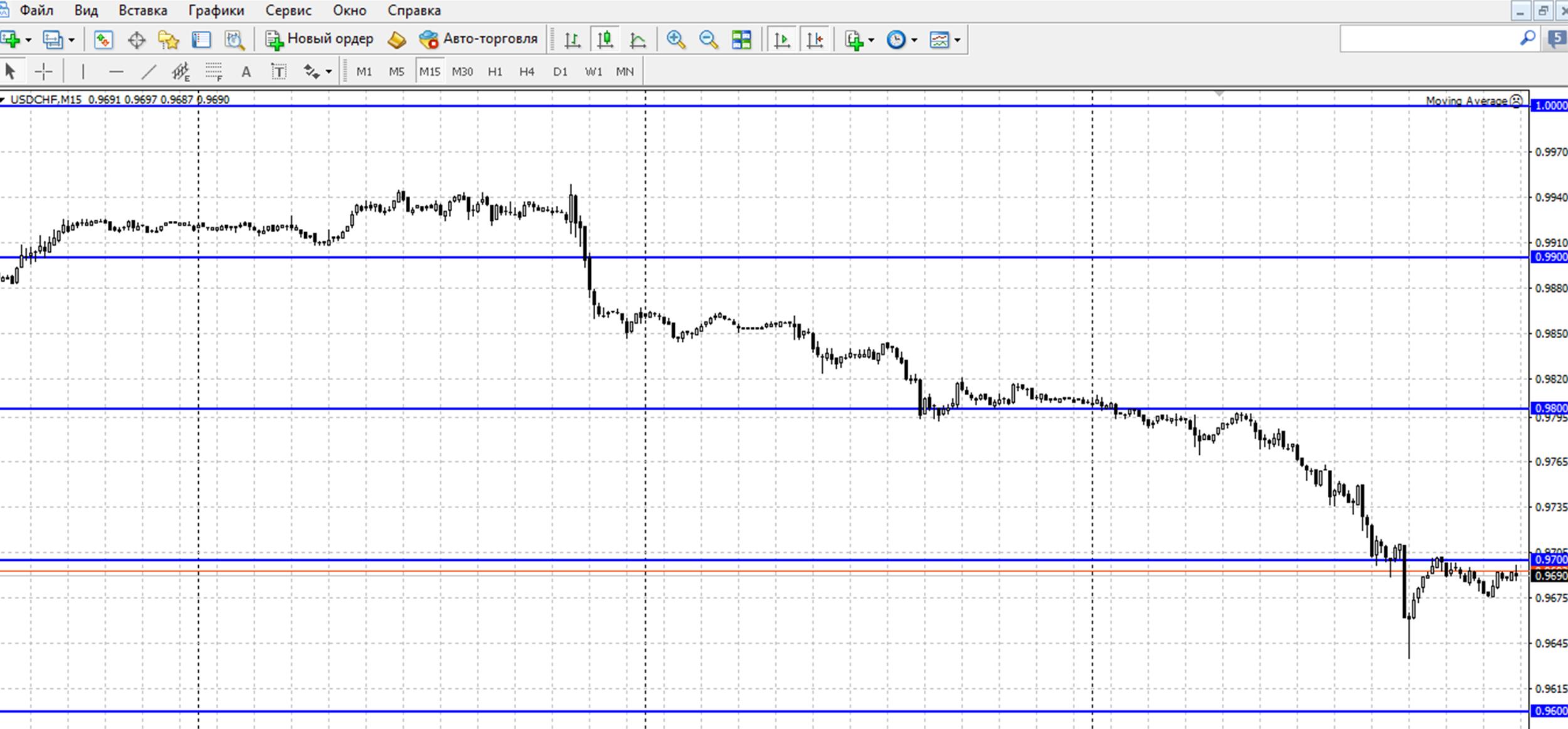 Торговля Бинарными Опционами На 15 Минутах