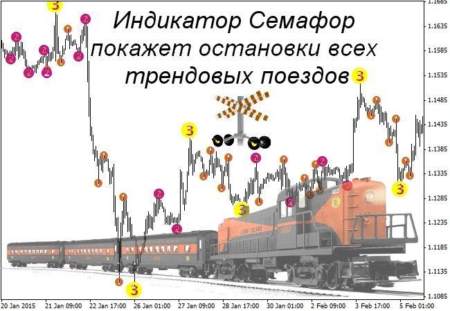1-indikator-semafor-strategii-dlja-binarnyh-opcionov