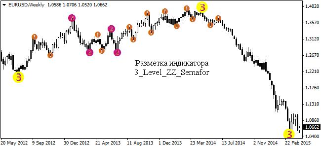 2-indikator-semafor-strategii-dlja-binarnyh-opcionov