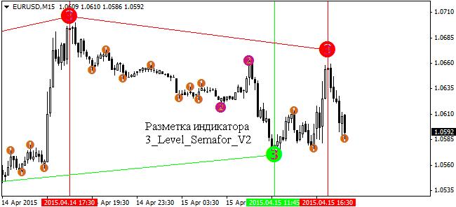 3-indikator-semafor-strategii-dlja-binarnyh-opcionov