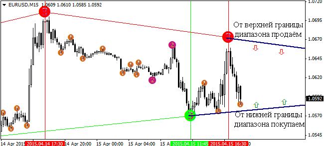 4-indikator-semafor-strategii-dlja-binarnyh-opcionov