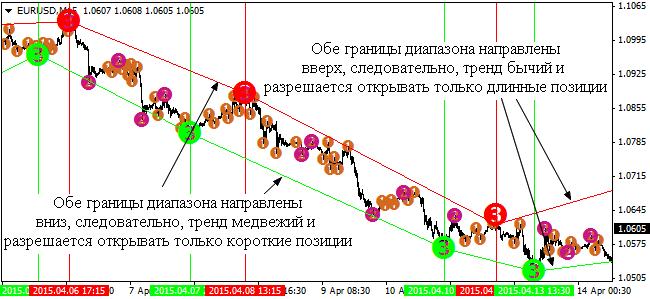 5-indikator-semafor-strategii-dlja-binarnyh-opcionov