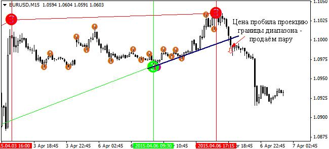 6-indikator-semafor-strategii-dlja-binarnyh-opcionov