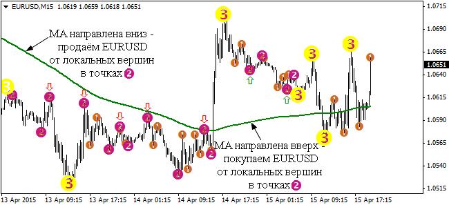 7-indikator-semafor-strategii-dlja-binarnyh-opcionov