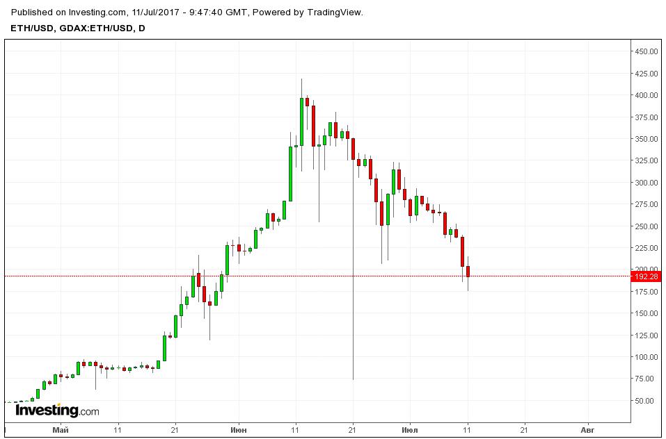 Поиск транзакции биткоин-19