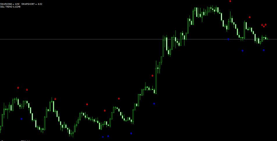 Самые точные индикаторы бинарных опционов торговля бирже ташкент